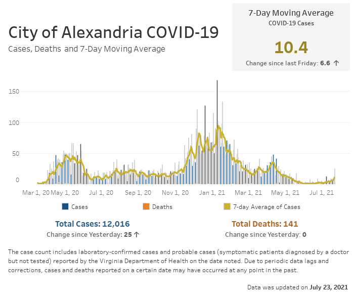 Open an interactive version of a chart providing details of the seven-day moving average number of COVID-19 cases, and the daily and cumulative case and fatality counts